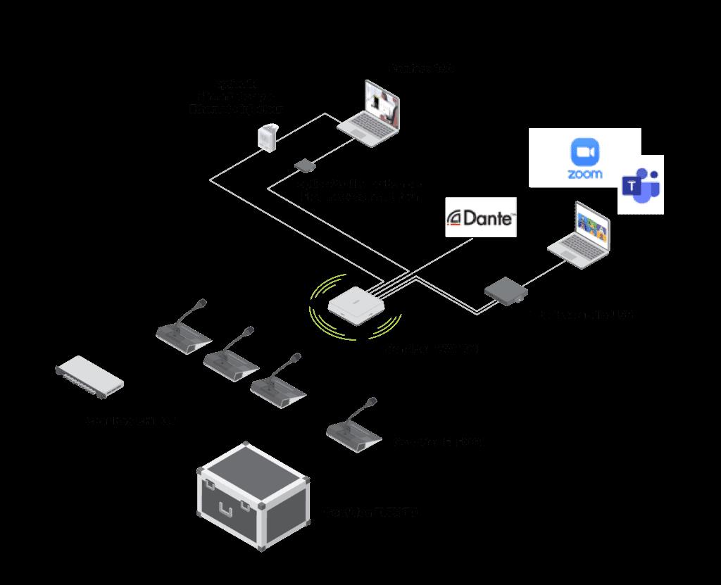 Synoptique de connexion Confidea FLEX G4