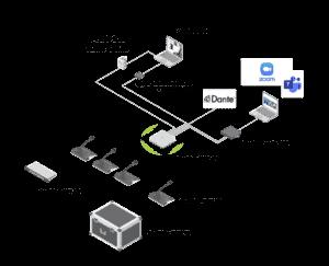 Synoptique de connexion Système de Conference sans fil Confidea FLEX G4